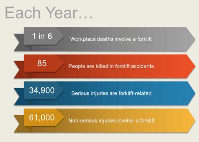 Forklift statistics