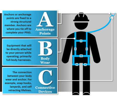 Fall protection inforgraphic