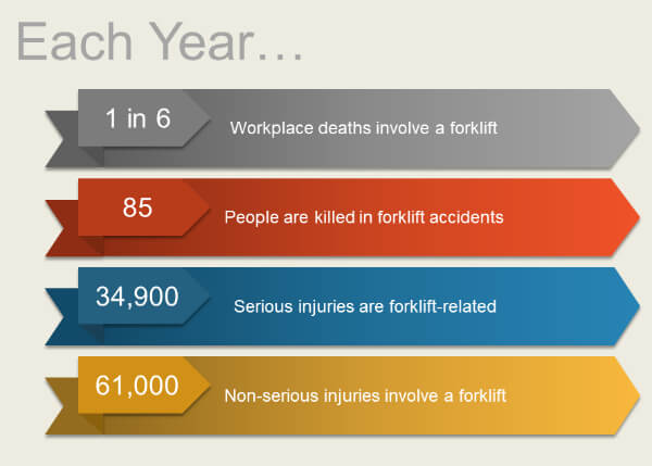 Forklift Accidents Each Year Statistics. 1 in 6 workplace deaths involves a forklift. 85 people are killed in forklift accidents each year. 34,900 serious injuries are forklift-related each year. 61,000 non-serious injuries involve a forklift every year.